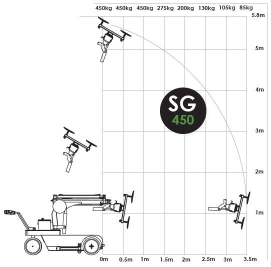 SG450 Data